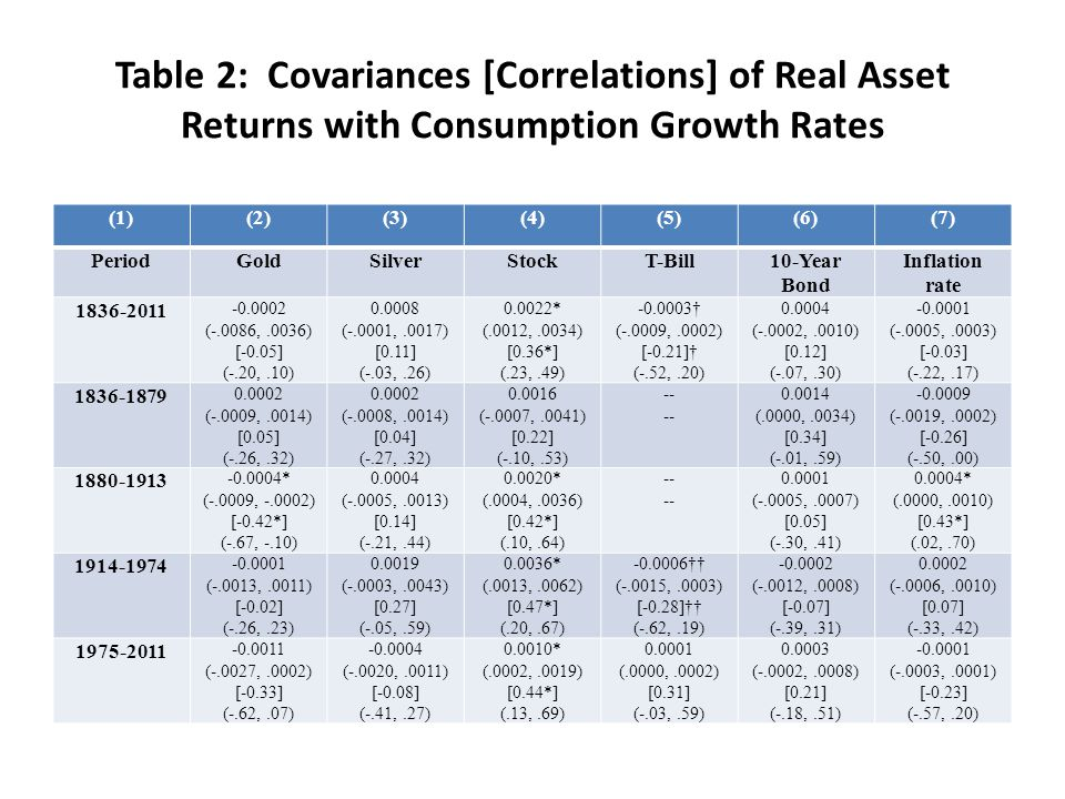Table 2: Covariances [Correlations] of Real Asset Returns with Consumption Growth Rates